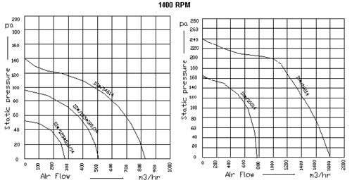 Centrifugal Fan Curve : Double inlet centrifugal blowers axial flow fans